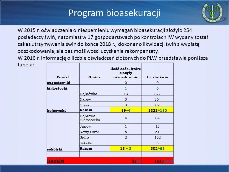 Program bioasekuracji W 2015 r. oświadczenia o niespełnieniu wymagań bioasekuracji złożyło 254 posiadaczy świń, natomiast w 17 gospodarstwach po kontr