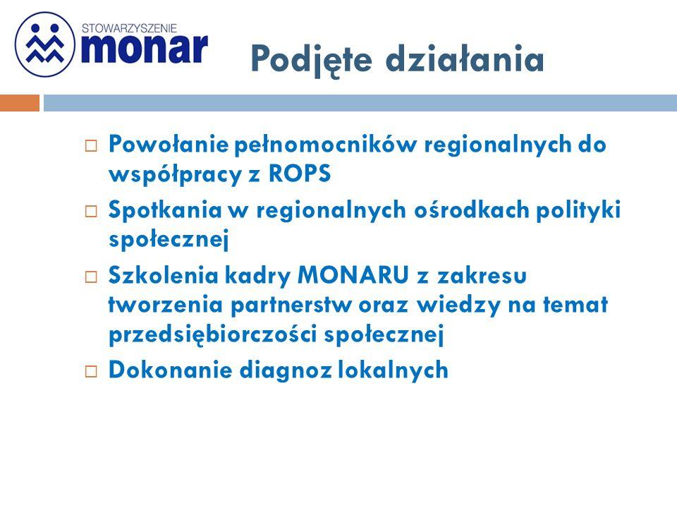Podjęte działania  Powołanie pełnomocników regionalnych do współpracy z ROPS  Spotkania w regionalnych ośrodkach polityki społecznej  Szkolenia kadry MONARU z zakresu tworzenia partnerstw oraz wiedzy na temat przedsiębiorczości społecznej  Dokonanie diagnoz lokalnych