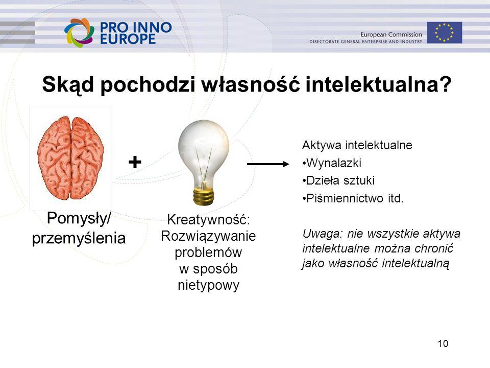 10 Skąd pochodzi własność intelektualna? Pomysły/ przemyślenia + Kreatywność: Rozwiązywanie problemów w sposób nietypowy Aktywa intelektualne Wynalazk