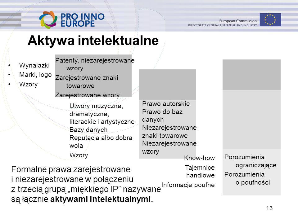Porozumienia ograniczające Porozumienia o poufności Prawo autorskie Prawo do baz danych Niezarejestrowane znaki towarowe Niezarejestrowane wzory Aktyw
