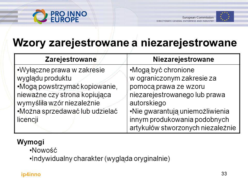 ip4inno 33 Wzory zarejestrowane a niezarejestrowane ZarejestrowaneNiezarejestrowane Wyłączne prawa w zakresie wyglądu produktu Mogą powstrzymać kopiow