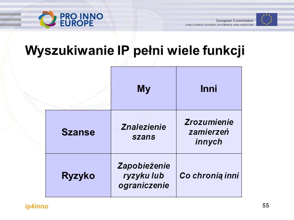 ip4inno 55 Wyszukiwanie IP pełni wiele funkcji MyInni Szanse Znalezienie szans Zrozumienie zamierzeń innych Ryzyko Zapobieżenie ryzyku lub ograniczeni