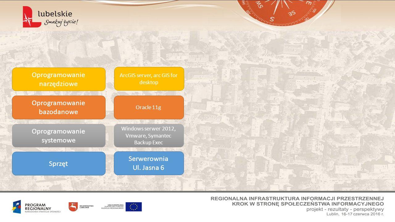 Sprzęt Oprogramowanie systemowe Oprogramowanie bazodanowe Oprogramowanie narzędziowe Serwerownia Ul. Jasna 6 Windows serwer 2012, Vmware, Symantec Bac