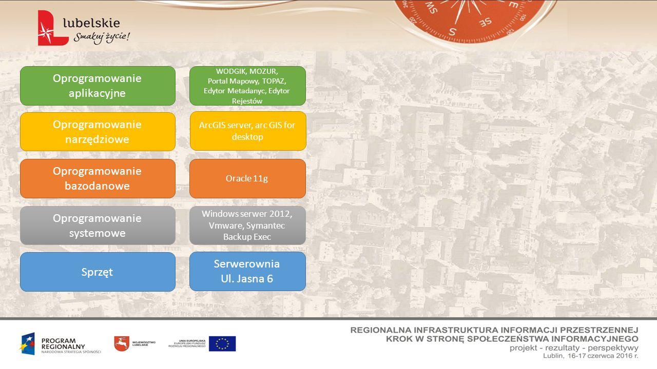Sprzęt Oprogramowanie systemowe Oprogramowanie bazodanowe Oprogramowanie narzędziowe Oprogramowanie aplikacyjne Serwerownia Ul.
