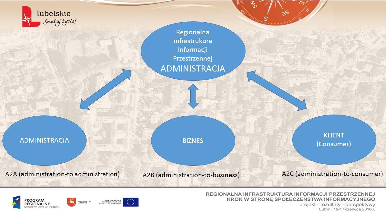 Regionalna infrastrukura Informacji Przestrzennej ADMINISTRACJA BIZNES ADMINISTRACJA KLIENT (Consumer) A2C (administration-to-consumer) A2A (administr