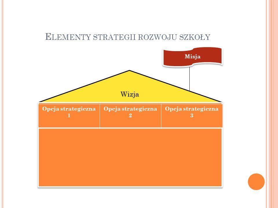 E LEMENTY STRATEGII ROZWOJU SZKOŁY Wizja Misja Opcja strategiczna 1 Opcja strategiczna 2 Opcja strategiczna 3