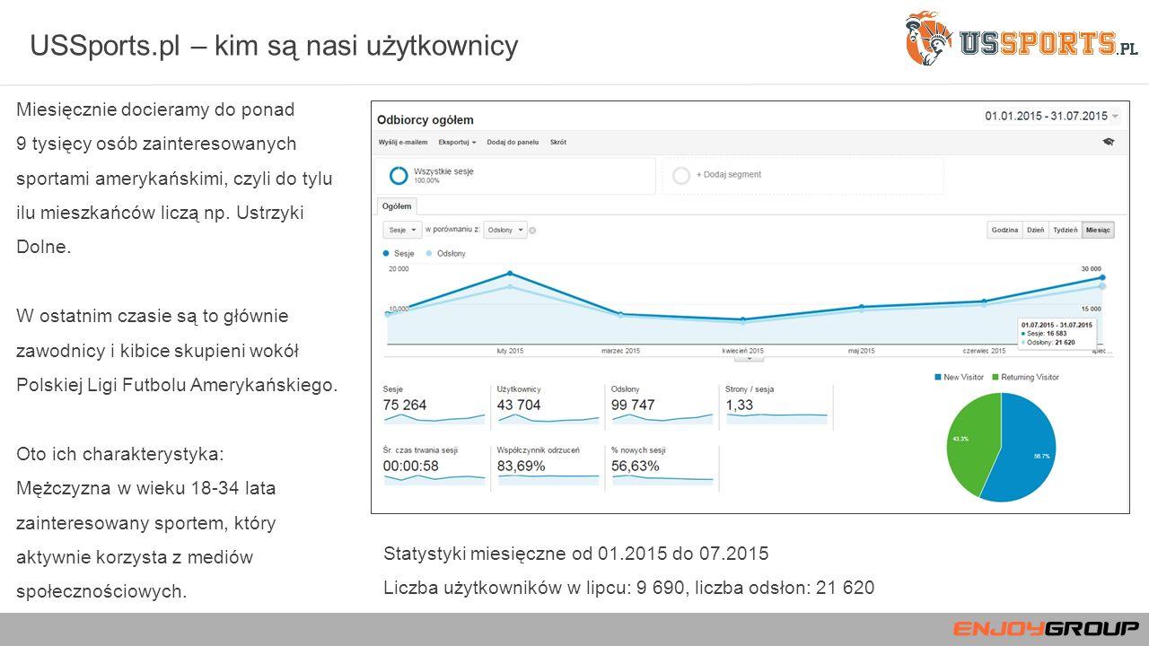 USSports.pl – kim są nasi użytkownicy Miesięcznie docieramy do ponad 9 tysięcy osób zainteresowanych sportami amerykańskimi, czyli do tylu ilu mieszkańców liczą np.
