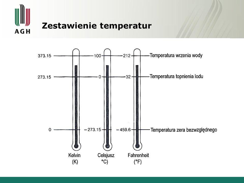 Zestawienie temperatur