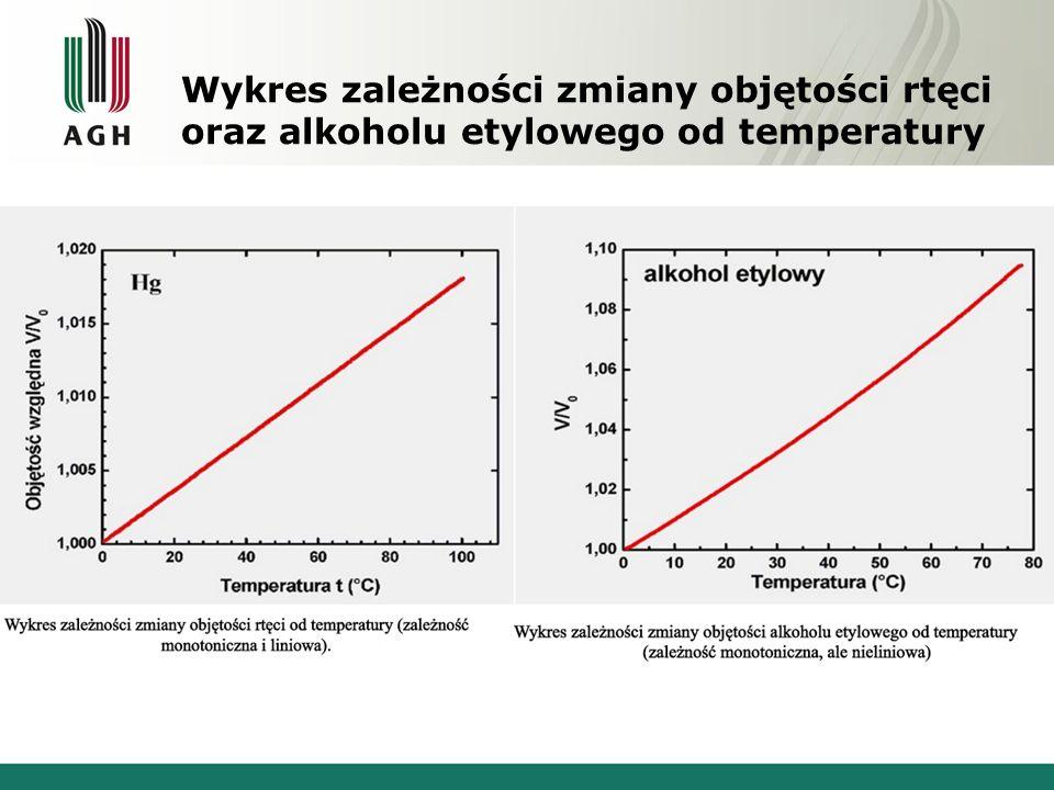 Wykres zależności zmiany objętości rtęci oraz alkoholu etylowego od temperatury