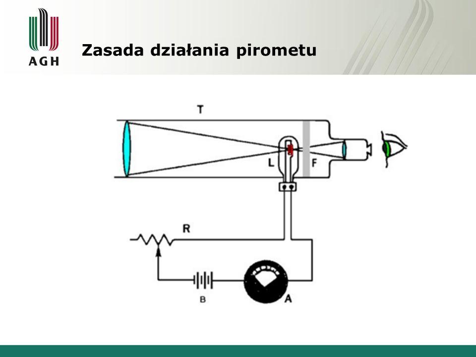 Zasada działania pirometu