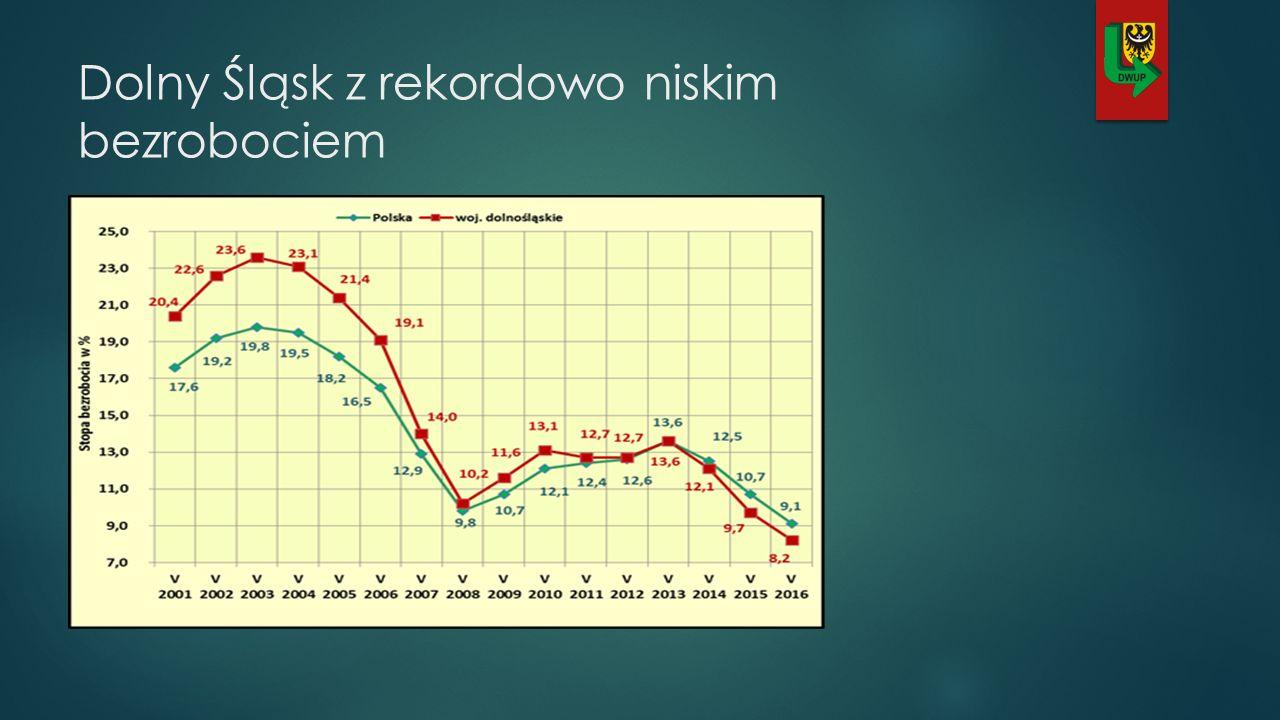 Dolny Śląsk z rekordowo niskim bezrobociem