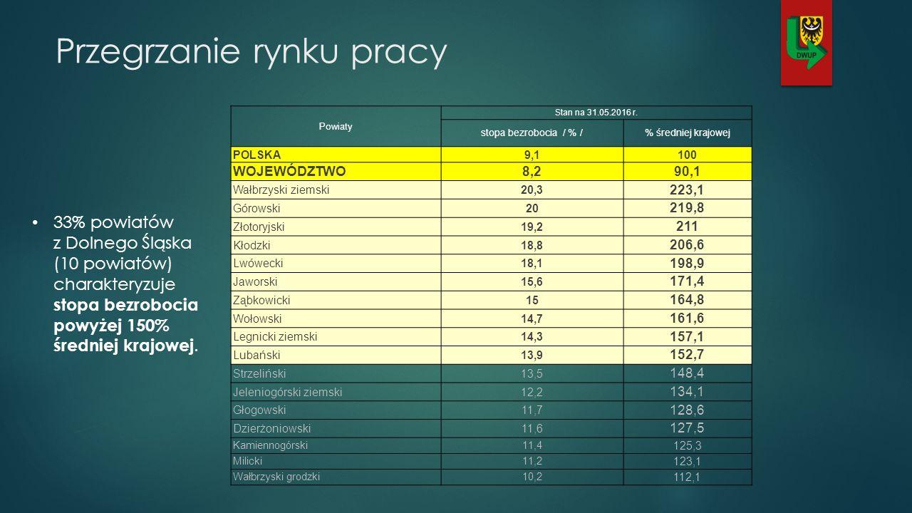 33% powiatów z Dolnego Śląska (10 powiatów) charakteryzuje stopa bezrobocia powyżej 150% średniej krajowej.