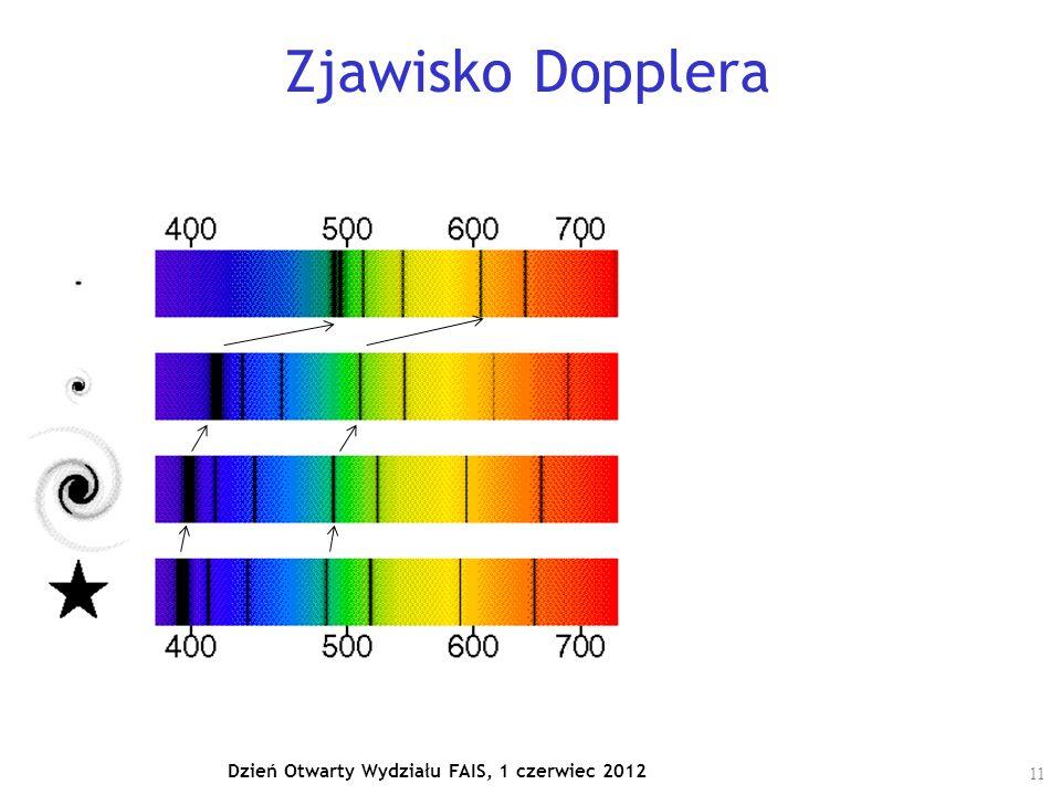 11 Dzień Otwarty Wydziału FAIS, 1 czerwiec 2012 Zjawisko Dopplera Okazuje się, że im dalej od nas znajduje się galaktyka to przesuniecie do czerwieni jest większe → galaktyki oddalają się od nas a ich prędkość rośnie z odległością