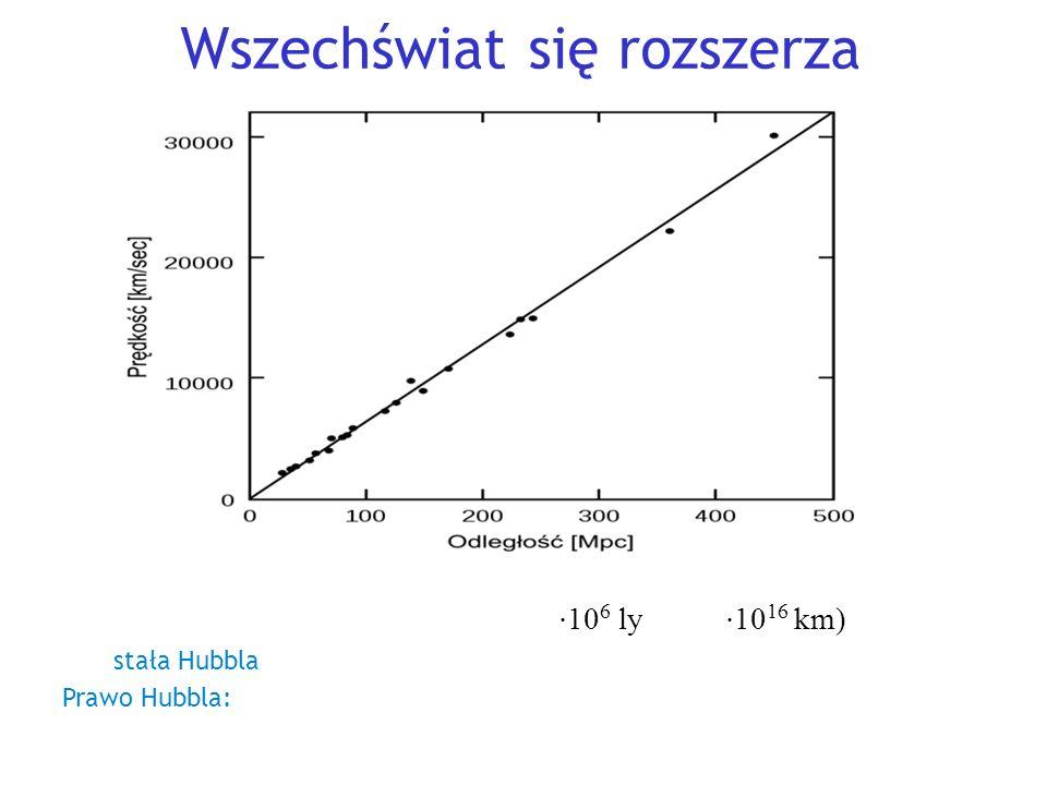 Wszechświat się rozszerza H = v/l ⇒ v = H ⋅ l (Mpc=3.3 ⋅ 10 6 ly = 3.1 ⋅ 10 16 km) H – stała Hubbla Prawo Hubbla: szybkość oddalania się galaktyk jest wprost proporcjonalna ich odległości od nas