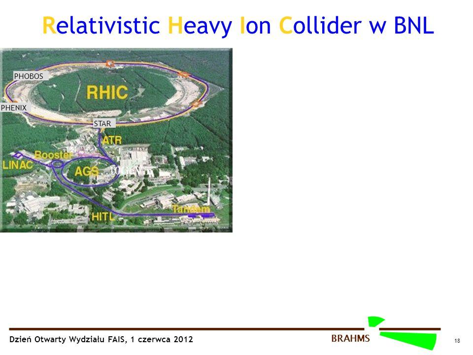 Dzień Otwarty Wydziału FAIS, 1 czerwca 2012 BRAHMS 18 Relativistic Heavy Ion Collider w BNL PHOBOS STAR PHENIX 10GeV/n