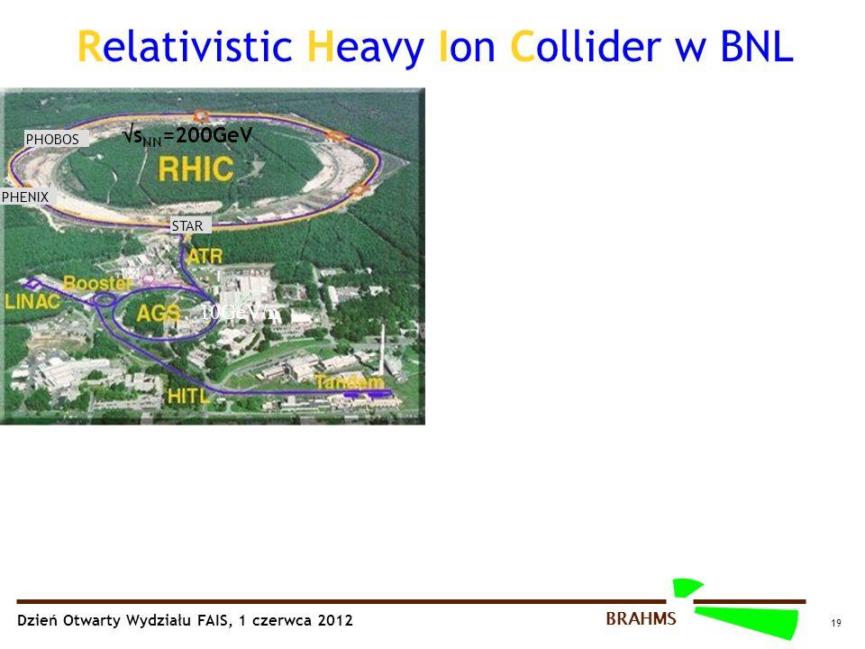 Dzień Otwarty Wydziału FAIS, 1 czerwca 2012 BRAHMS 19 Relativistic Heavy Ion Collider w BNL PHOBOS STAR PHENIX 10GeV/n  s NN =200GeV