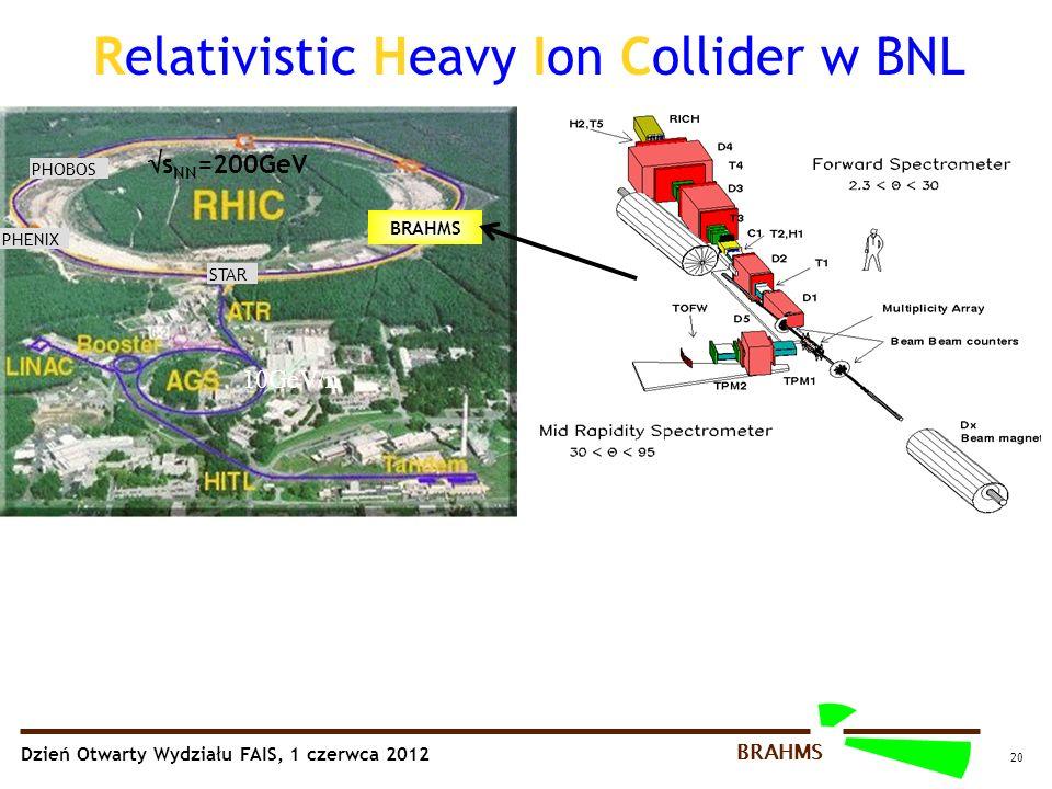 Dzień Otwarty Wydziału FAIS, 1 czerwca 2012 BRAHMS 20 Relativistic Heavy Ion Collider w BNL PHOBOS STAR PHENIX BRAHMS 10GeV/n  s NN =200GeV