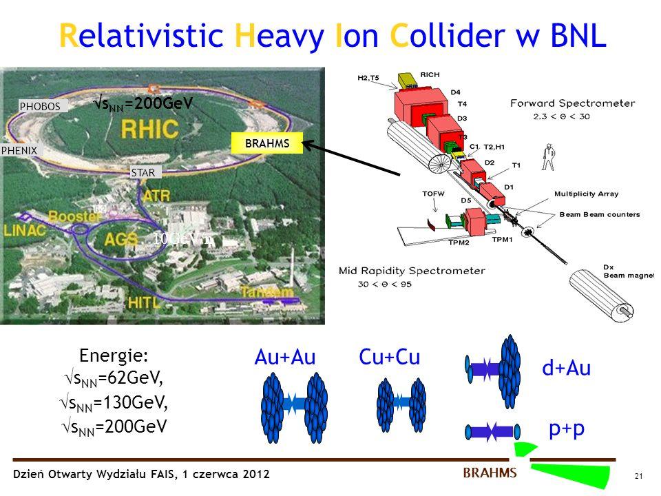 Dzień Otwarty Wydziału FAIS, 1 czerwca 2012 BRAHMS 21 Relativistic Heavy Ion Collider w BNL Au+Au d+Au p+p Energie:  s NN =62GeV,  s NN =130GeV,  s NN =200GeV Cu+Cu PHOBOS STAR PHENIX BRAHMS 10GeV/n  s NN =200GeV