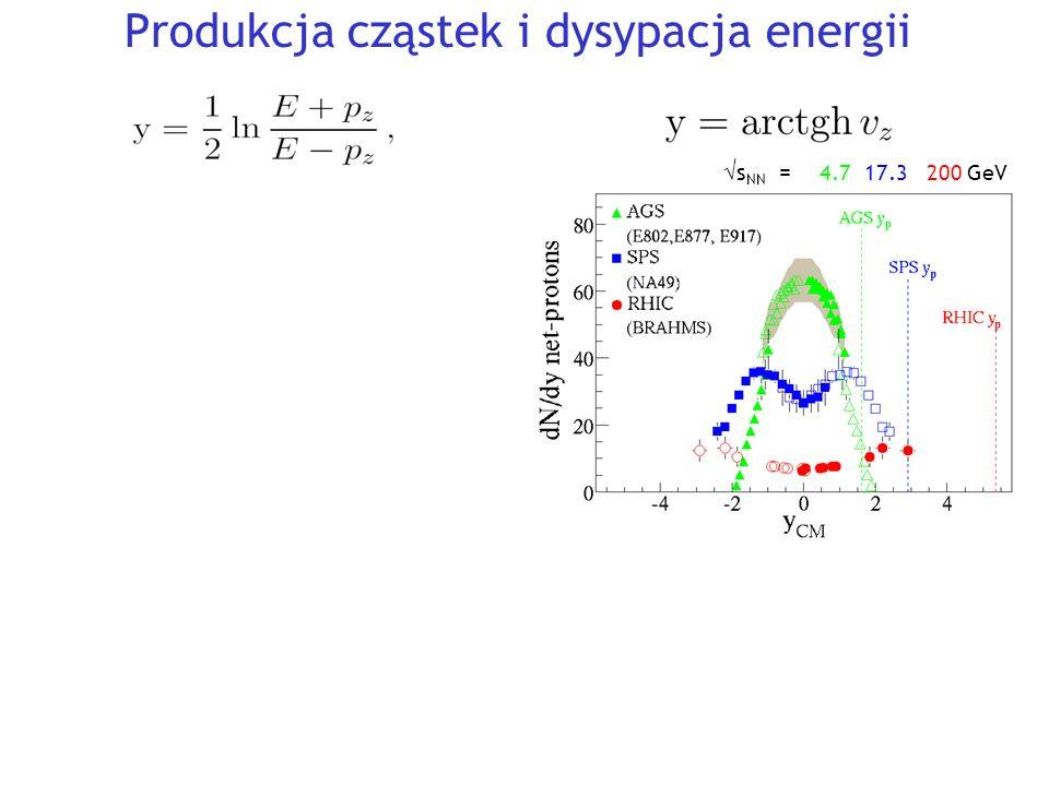 Y  s NN = 4.7 17.3 200 GeV