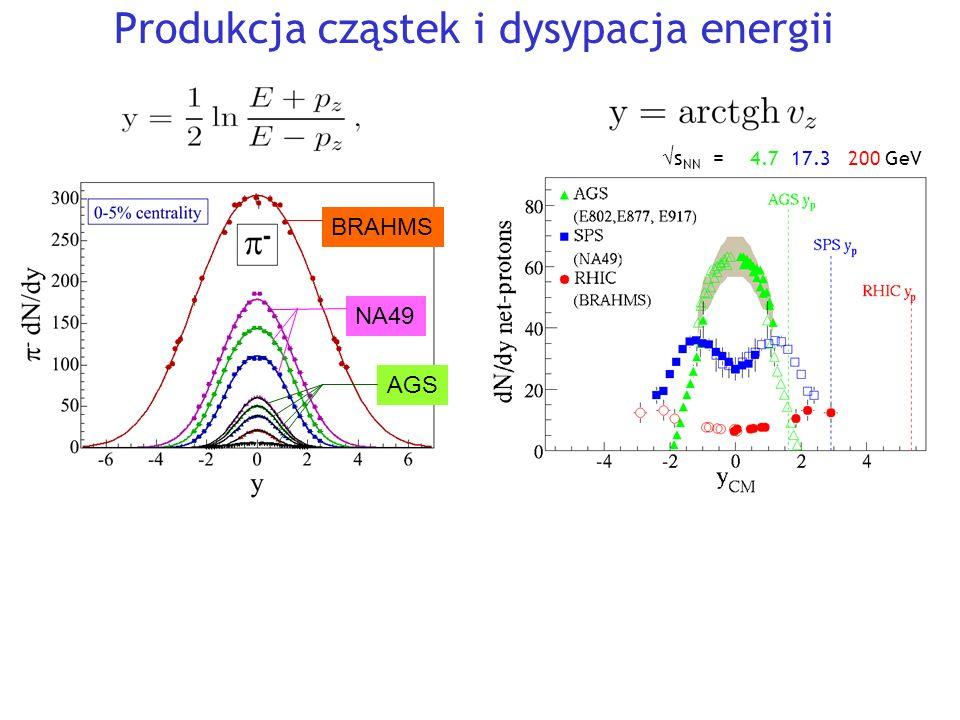 Produkcja cząstek i dysypacja energii Y BRAHMS NA49 AGS  s NN = 4.7 17.3 200 GeV