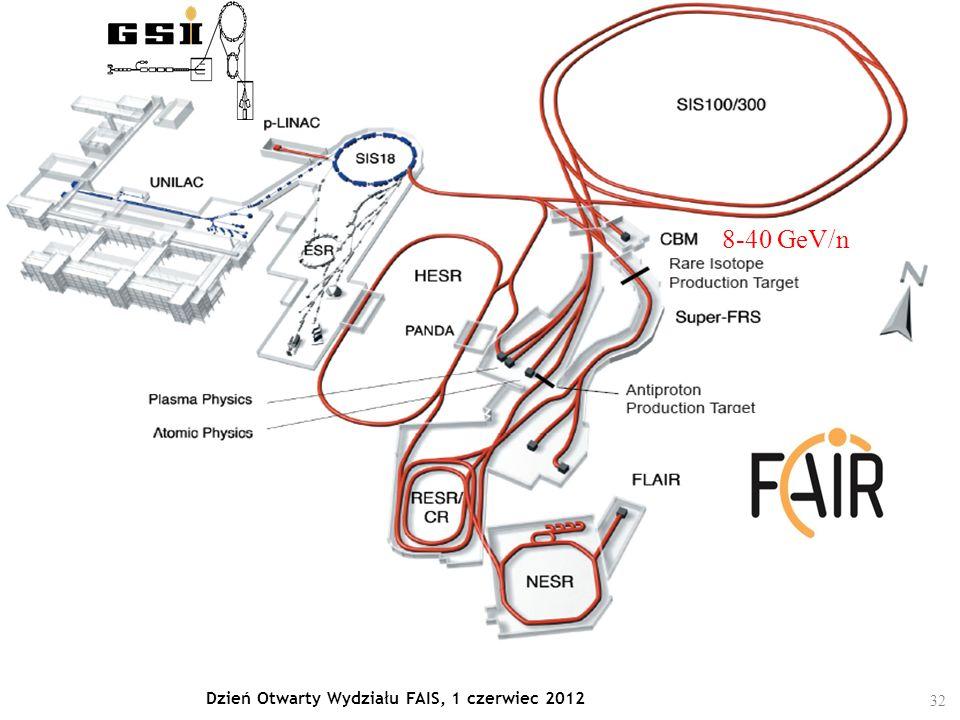 32 Dzień Otwarty Wydziału FAIS, 1 czerwiec 2012 8-40 GeV/n