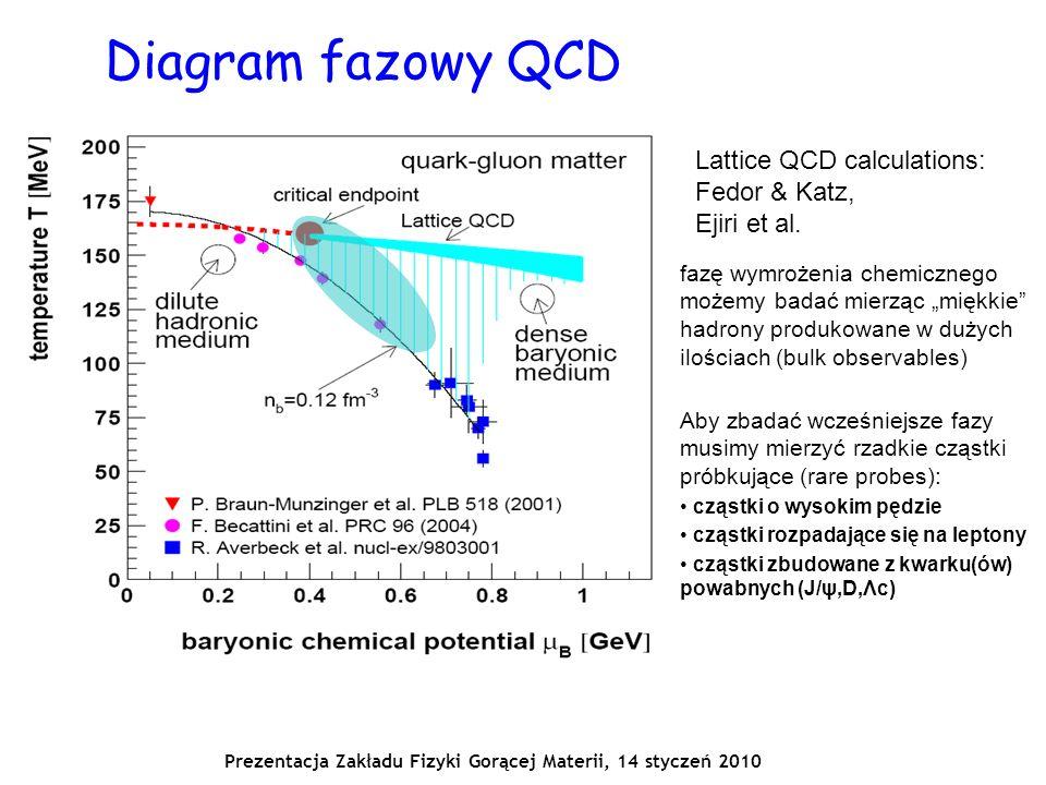 Prezentacja Zakładu Fizyki Gorącej Materii, 14 styczeń 2010 Diagram fazowy QCD Lattice QCD calculations: Fedor & Katz, Ejiri et al.
