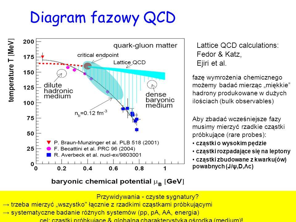 Diagram fazowy QCD Lattice QCD calculations: Fedor & Katz, Ejiri et al.