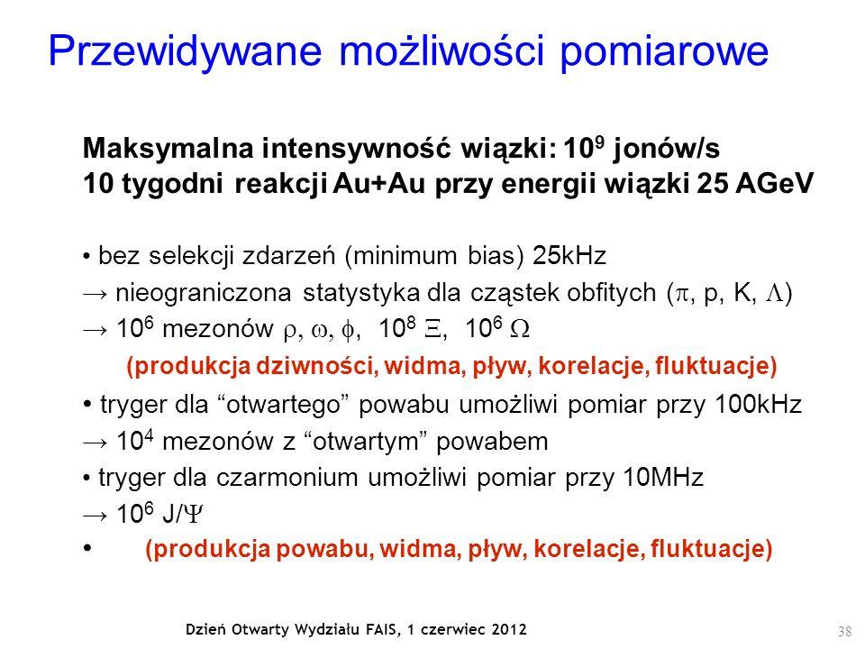 38 Dzień Otwarty Wydziału FAIS, 1 czerwiec 2012 Przewidywane możliwości pomiarowe Maksymalna intensywność wiązki: 10 9 jonów/s 10 tygodni reakcji Au+Au przy energii wiązki 25 AGeV bez selekcji zdarzeń (minimum bias) 25kHz → nieograniczona statystyka dla cząstek obfitych ( , p, K,  ) → 10 6 mezonów , 10 8 , 10 6  (produkcja dziwności, widma, pływ, korelacje, fluktuacje) tryger dla otwartego powabu umożliwi pomiar przy 100kHz → 10 4 mezonów z otwartym powabem tryger dla czarmonium umożliwi pomiar przy 10MHz → 10 6 J/   (produkcja powabu, widma, pływ, korelacje, fluktuacje)