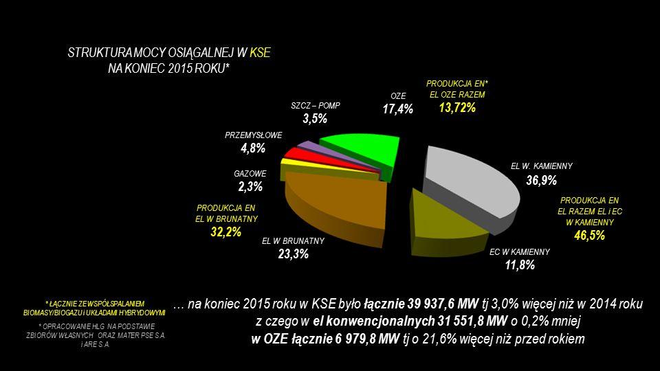 STRUKTURA MOCY OSIĄGALNEJ W KSE NA KONIEC 2015 ROKU* … na koniec 2015 roku w KSE było łącznie 39 937,6 MW tj 3,0% więcej niż w 2014 roku z czego w el