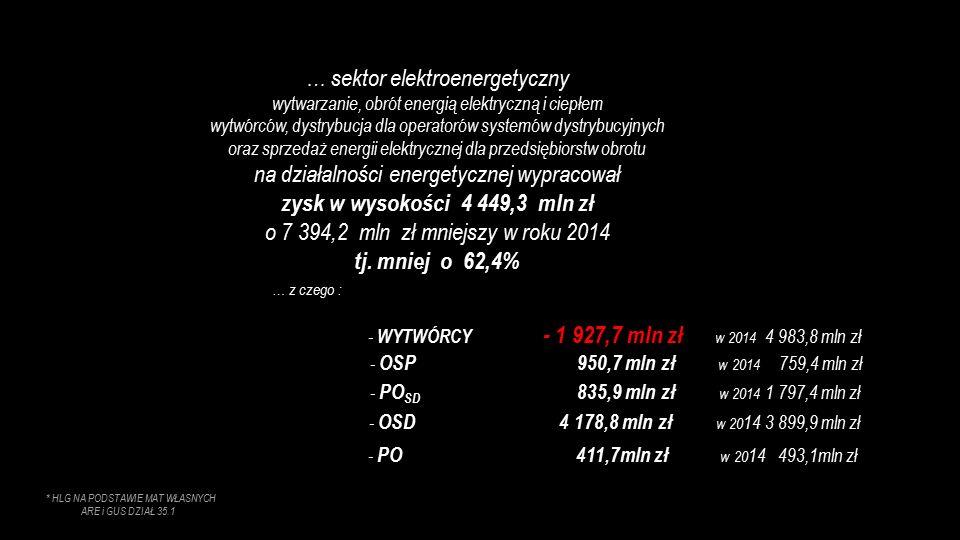 * HLG NA PODSTAWIE MAT WŁASNYCH ARE i GUS DZIAŁ 35.1 … z czego : - WYTWÓRCY - 1 927,7 mln zł w 2014 4 983,8 mln zł - OSP 950,7 mln zł w 2014 759,4 mln