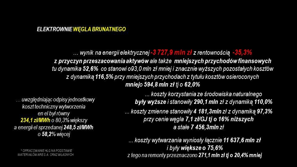 … wynik na energii elektrycznej -3 727,9 mln zł z rentownością -35,3% z przyczyn przeszacowania aktywów ale także mniejszych przychodów finansowych tu dynamika 52,6% co stanowi o93,0 mln zł mniej i znacznie wyższych pozostałych kosztów z dynamiką 116,5% przy mniejszych przychodach z tytułu kosztów osieroconych mniej o 594,8 mln zł tj o 62,0%...