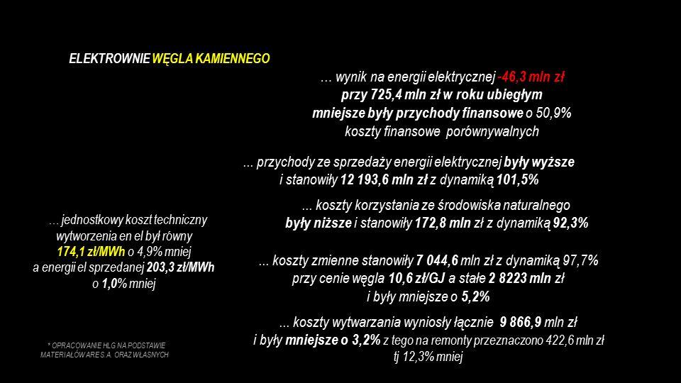 … wynik na energii elektrycznej -46,3 mln zł przy 725,4 mln zł w roku ubiegłym mniejsze były przychody finansowe o 50,9% koszty finansowe porównywalny