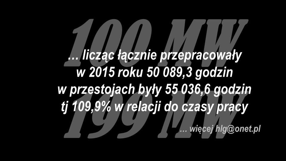 100 MW 199 MW … więcej hlg@onet.pl … licząc łącznie przepracowały w 2015 roku 50 089,3 godzin w przestojach były 55 036,6 godzin tj 109,9% w relacji do czasy pracy