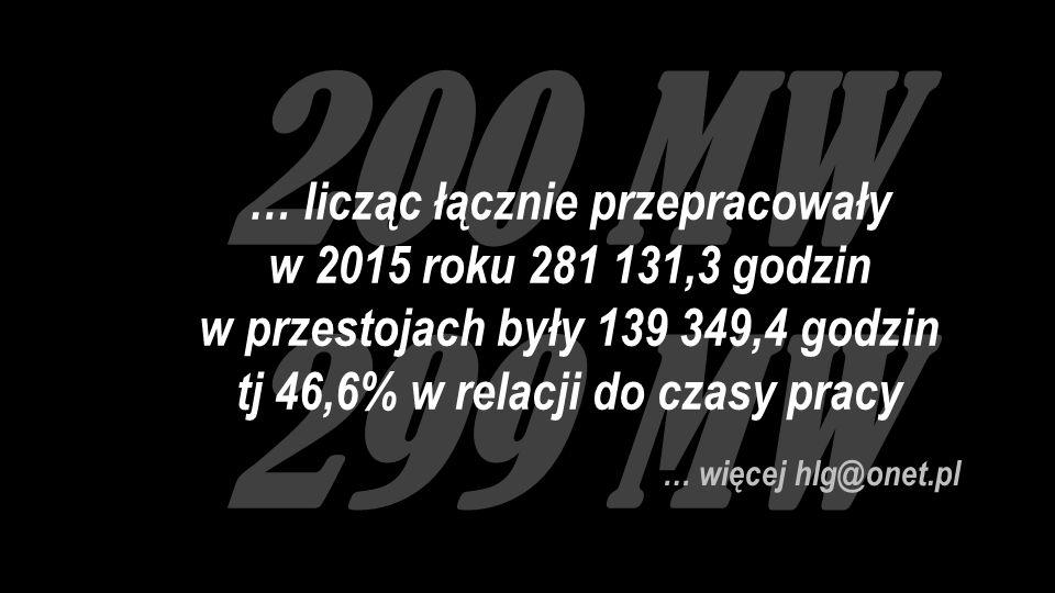 200 MW 299 MW … więcej hlg@onet.pl … licząc łącznie przepracowały w 2015 roku 281 131,3 godzin w przestojach były 139 349,4 godzin tj 46,6% w relacji do czasy pracy