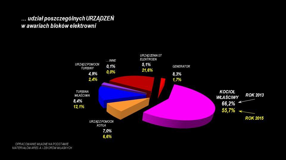 GENERATOR 8,3% 1,7% URZĄDZENIA ST ELEKTROEN 5,1% 21,6% TURBINA WŁAŚCIWA 8,4% 12,1% KOCIOŁ WŁAŚCIWY 66,2% 55,7% ROK 2013 ROK 2015 … udział poszczególnych URZĄDZEŃ w awariach bloków elektrowni OPRACOWANIE WŁASNE NA PODSTAWIE MATERIAŁÓW ARES.A.