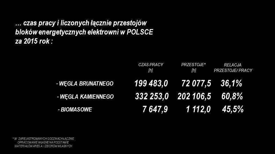 … czas pracy i liczonych łącznie przestojów bloków energetycznych elektrowni w POLSCE za 2015 rok : * W ZAREJASTROWANYCH GODZINACH ŁĄCZNIE OPRACOWANIE WŁASNE NA PODSTAWIE MATERIAŁÓW ARES.A.