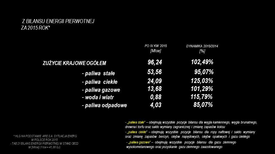 PALIWA STAŁE 55,66% PALIWA CIEKŁE 25,03% PALIWA GAZOWE 14,21% WODA i WIATR 0,91% PALIWA ODPADOWE 4,19% STRUKTURA ZUŻYCIA ENERGII PIERWOTNEJ W KRAJU ZA 2015 ROK * HLG NA PODSTAWIE MAT WŁASNYCH ARE i GUS