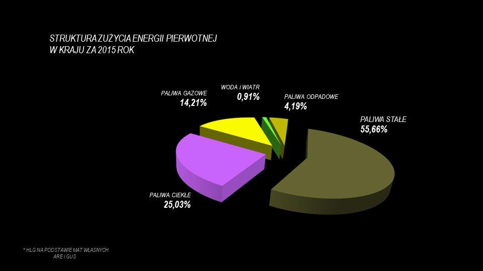 """… przychody ze sprzedaży 1 007,1 mln zł w dynamice 169,7% to przede wszystkim wynik zwiększenia przychodów ze sprzedaży praw majątkowych do świadectw pochodzenia 279,9 mln zł z tytułu przywrócenia certyfikatów """"czerwonych i żółtych tu dynamika 251,1 %..."""