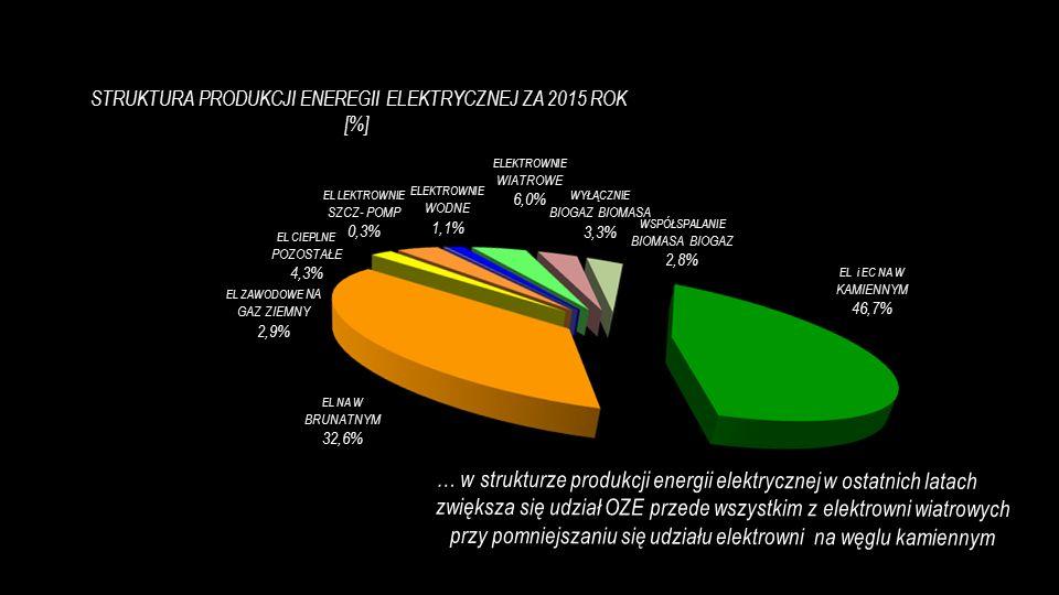 EL i EC NA W KAMIENNYM 46,7% EL NA W BRUNATNYM 32,6% WSPÓŁSPALANIE BIOMASA BIOGAZ 2,8% WYŁĄCZNIE BIOGAZ BIOMASA 3,3% ELEKTROWNIE WIATROWE 6,0% EL LEKTROWNIE SZCZ- POMP 0,3% ELEKTROWNIE WODNE 1,1% EL CIEPLNE POZOSTAŁE 4,3% EL ZAWODOWE NA GAZ ZIEMNY 2,9% STRUKTURA PRODUKCJI ENEREGII ELEKTRYCZNEJ ZA 2015 ROK [%] … w strukturze produkcji energii elektrycznej w ostatnich latach zwiększa się udział OZE przede wszystkim z elektrowni wiatrowych przy pomniejszaniu się udziału elektrowni na węglu kamiennym