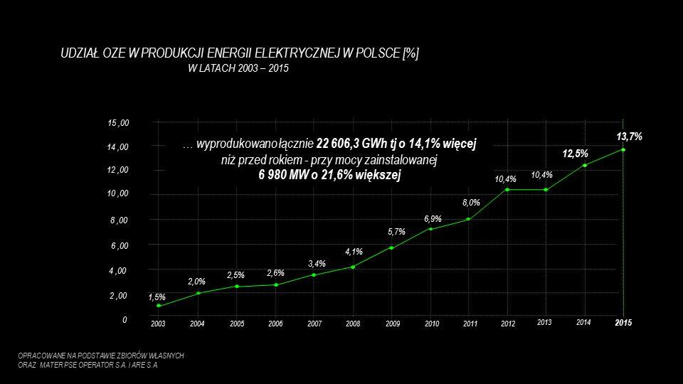 OPRACOWANE NA PODSTAWIE ZBIORÓW WŁASNYCH ORAZ MATER PSE OPERATOR S.A. i ARE S.A. UDZIAŁ OZE W PRODUKCJI ENERGII ELEKTRYCZNEJ W POLSCE [%] W LATACH 200