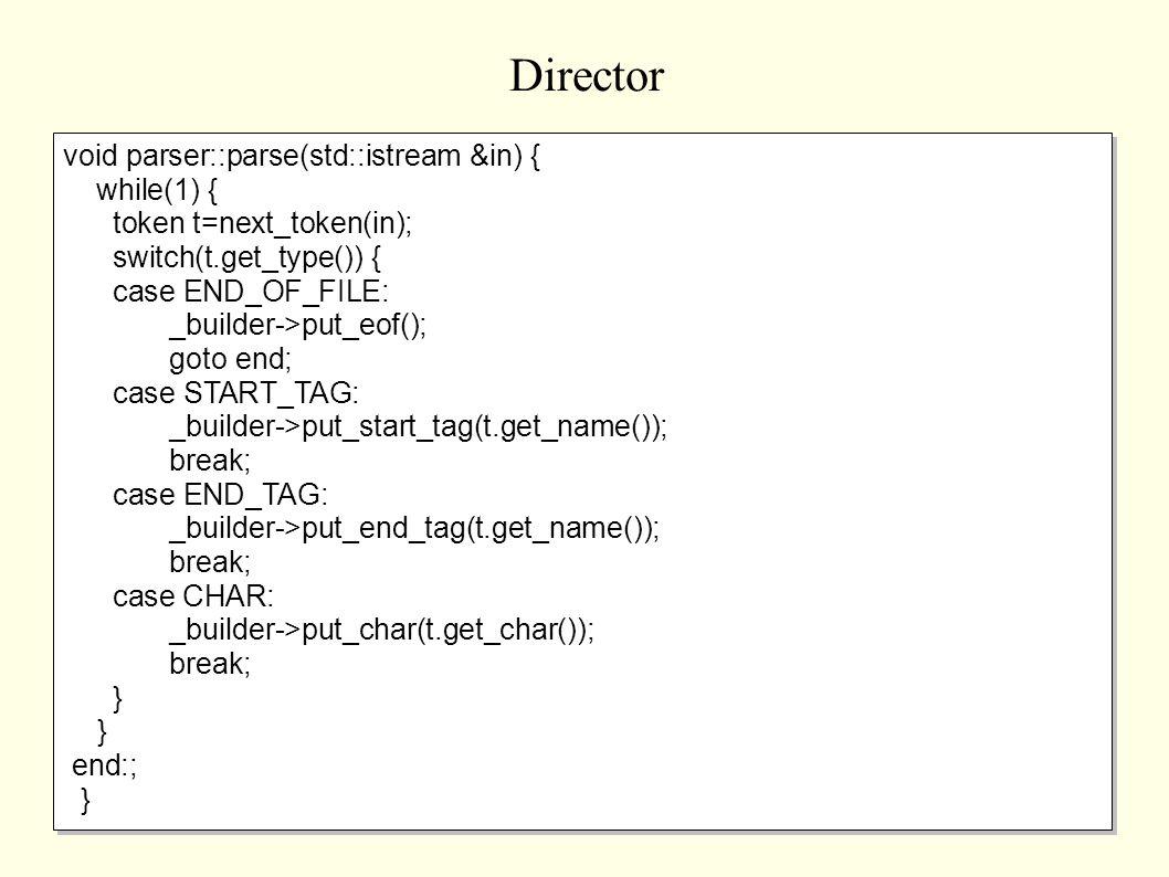 Director void parser::parse(std::istream &in) { while(1) { token t=next_token(in); switch(t.get_type()) { case END_OF_FILE: _builder->put_eof(); goto end; case START_TAG: _builder->put_start_tag(t.get_name()); break; case END_TAG: _builder->put_end_tag(t.get_name()); break; case CHAR: _builder->put_char(t.get_char()); break; } end:; } void parser::parse(std::istream &in) { while(1) { token t=next_token(in); switch(t.get_type()) { case END_OF_FILE: _builder->put_eof(); goto end; case START_TAG: _builder->put_start_tag(t.get_name()); break; case END_TAG: _builder->put_end_tag(t.get_name()); break; case CHAR: _builder->put_char(t.get_char()); break; } end:; }