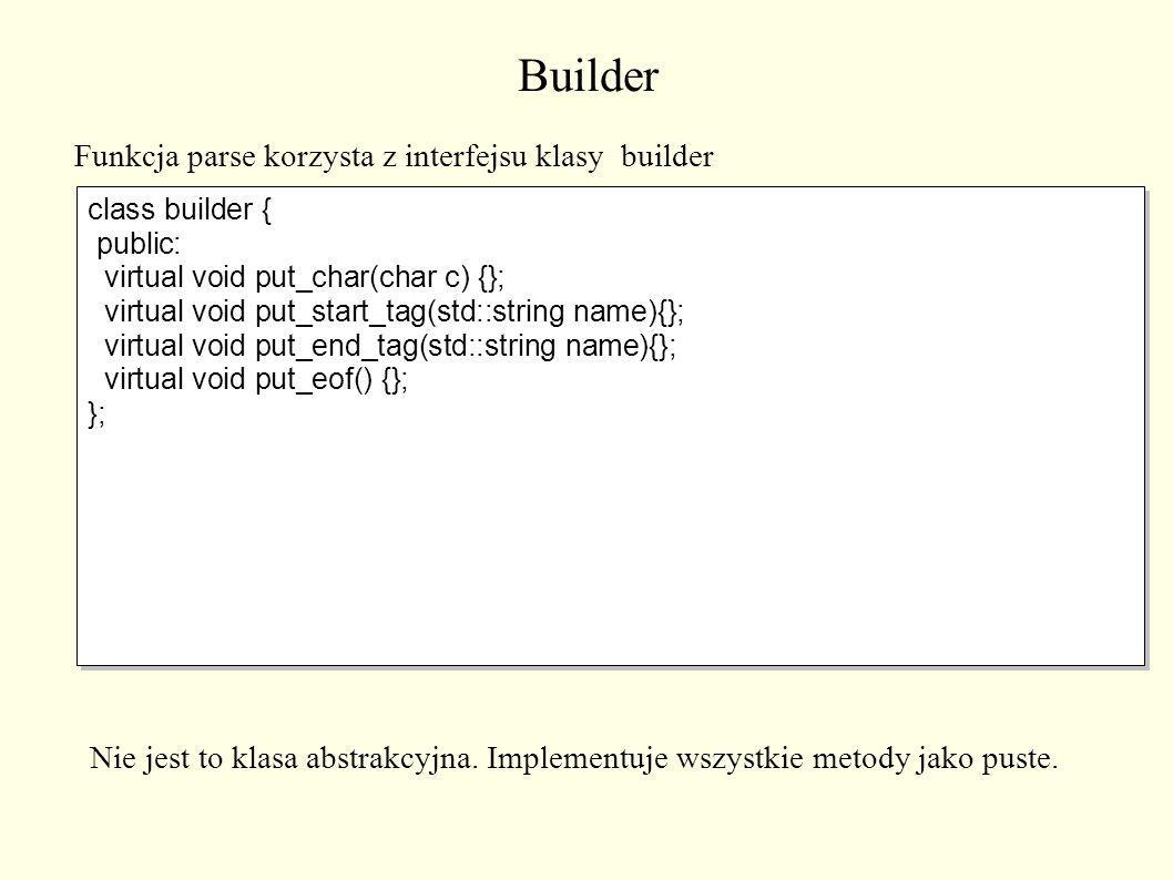Builder class builder { public: virtual void put_char(char c) {}; virtual void put_start_tag(std::string name){}; virtual void put_end_tag(std::string name){}; virtual void put_eof() {}; }; class builder { public: virtual void put_char(char c) {}; virtual void put_start_tag(std::string name){}; virtual void put_end_tag(std::string name){}; virtual void put_eof() {}; }; Funkcja parse korzysta z interfejsu klasy builder Nie jest to klasa abstrakcyjna.