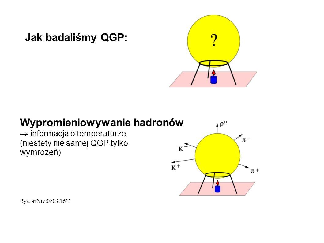 Jak badaliśmy QGP: Wypromieniowywanie hadronów  informacja o temperaturze (niestety nie samej QGP tylko wymrożeń) Rys. arXiv:0803.1611