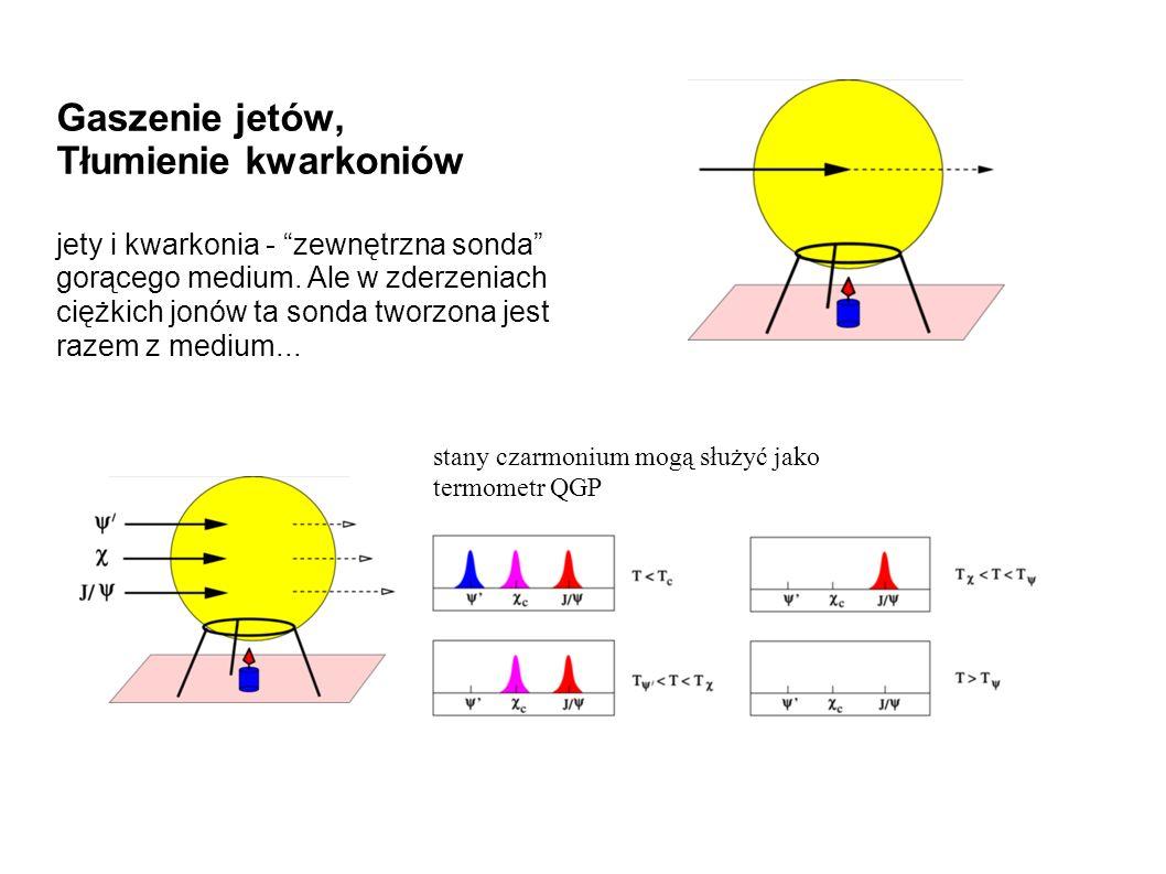 Gaszenie jetów, Tłumienie kwarkoniów jety i kwarkonia - zewnętrzna sonda gorącego medium.
