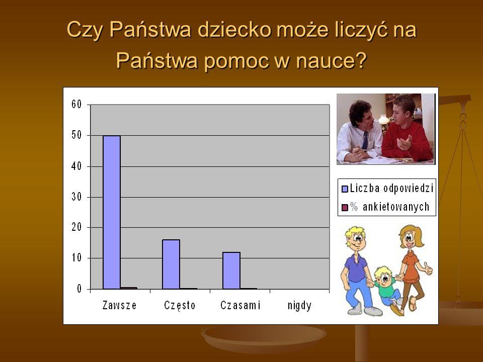 Czy Państwa dziecko może liczyć na Państwa pomoc w nauce?