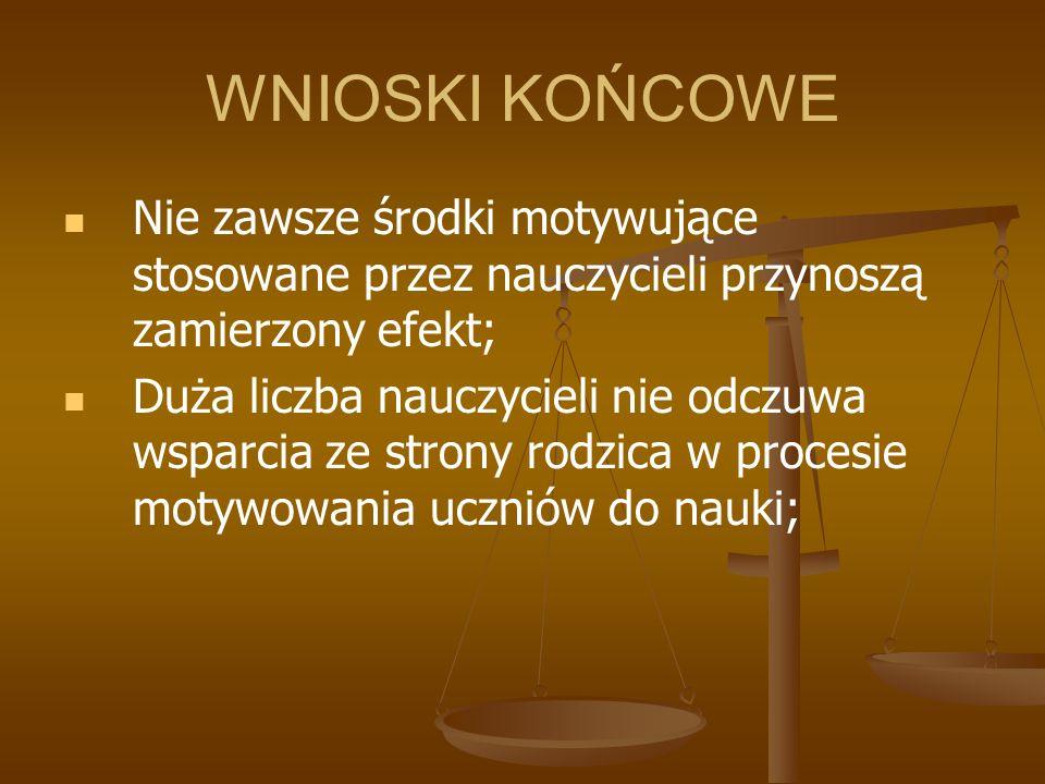 WNIOSKI KOŃCOWE Nie zawsze środki motywujące stosowane przez nauczycieli przynoszą zamierzony efekt; Duża liczba nauczycieli nie odczuwa wsparcia ze strony rodzica w procesie motywowania uczniów do nauki;