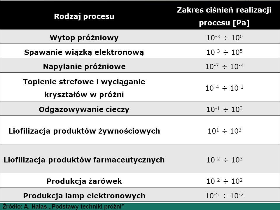 Rodzaj procesu Zakres ciśnień realizacji procesu [Pa] Wytop próżniowy10 -3 ÷ 10 0 Spawanie wiązką elektronową10 -3 ÷ 10 5 Napylanie próżniowe10 -7 ÷ 10 -4 Topienie strefowe i wyciąganie kryształów w próżni 10 -4 ÷ 10 -1 Odgazowywanie cieczy10 -1 ÷ 10 3 Liofilizacja produktów żywnościowych10 1 ÷ 10 3 Liofilizacja produktów farmaceutycznych10 -2 ÷ 10 3 Produkcja żarówek10 -2 ÷ 10 2 Produkcja lamp elektronowych10 -5 ÷ 10 -2 Źródło: A.