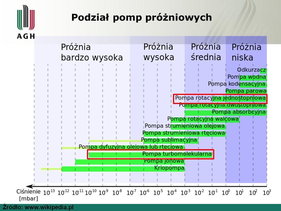 Podział pomp próżniowych Źródło: www.wikipedia.pl