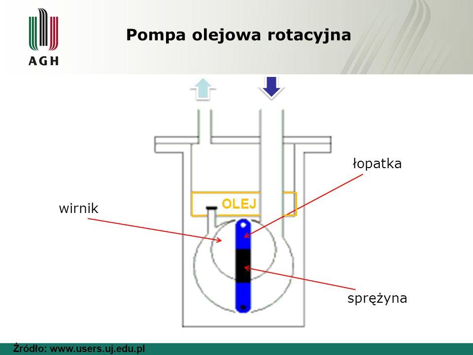 Pompa olejowa rotacyjna wirnik łopatka sprężyna OLEJ Źródło: www.users.uj.edu.pl