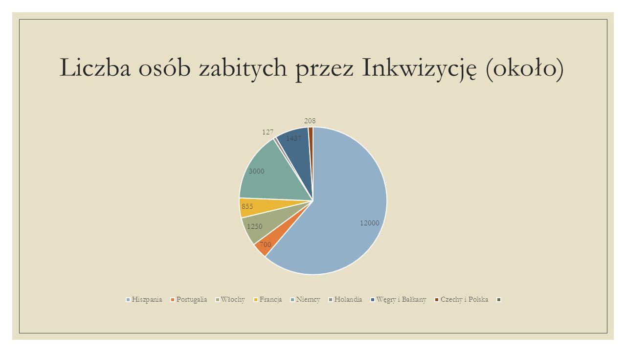 Liczba osób zabitych przez Inkwizycję (około)
